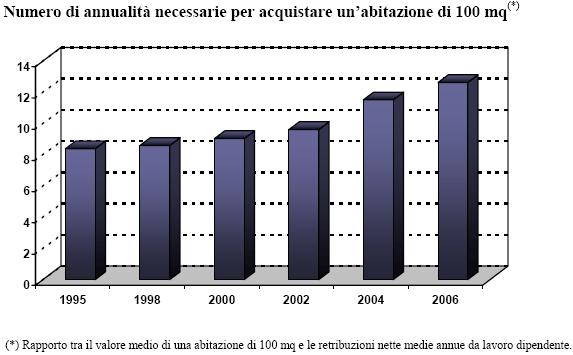 Salari la crisi della quarta settimana for Acquisto casa milano