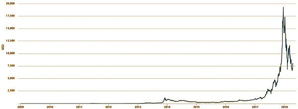 andamento bitcoin dal 2009 il modo più sicuro per comprare e vendere bitcoin per investimento